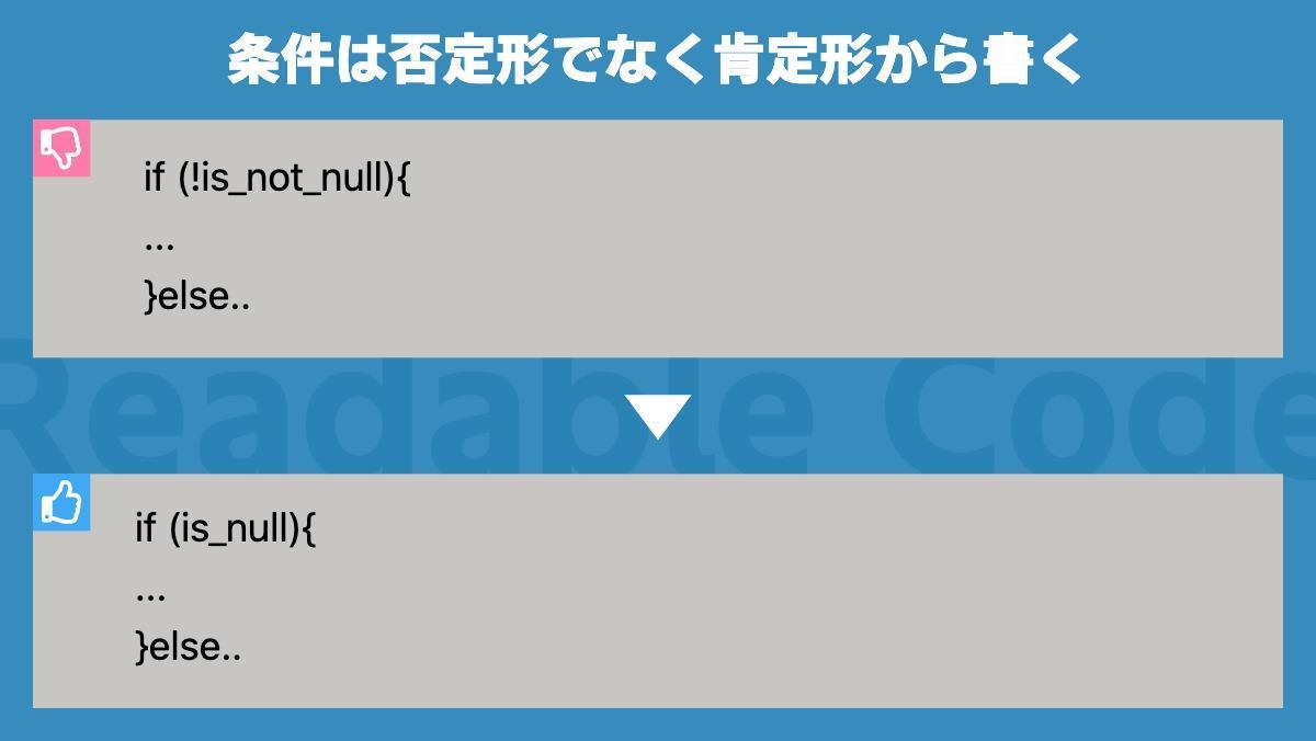 条件は否定形でなく肯定形から書くif (!is_not_null){ ... }else..Readable Codeif (is_null){ ... }else..