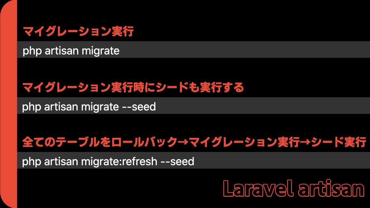 マイグレーション実行php artisan migrateマイグレーション実行時にシードも実行するphp artisan migrate --seed全てのテーブルをロールバック→マイグレーション実行