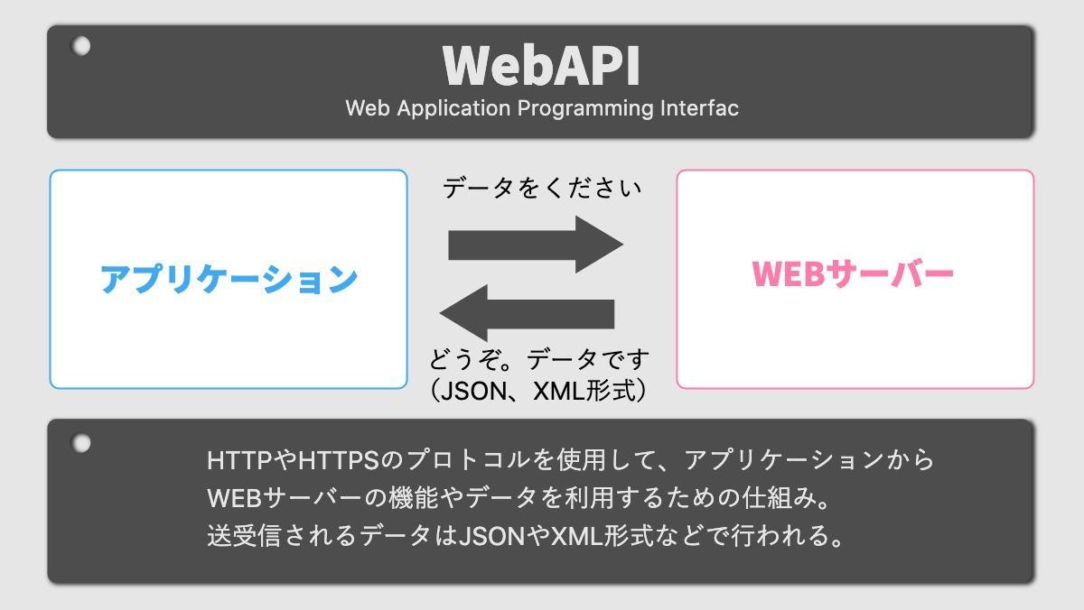 WebAPIWeb Application Programming Interfacアプリケーションデータをくださいどうぞ。 データです(JSON、XML形式)WEBサーバーHTTPやHTTPSのプ